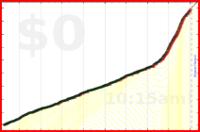 mbork/get-up's progress graph