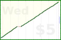 byorgey/bike-care's progress graph