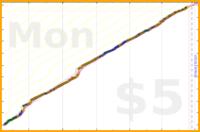 brennanbrown/writing's progress graph