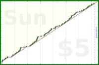 nick/euler's progress graph