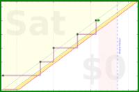 msbuzybody/accountability2021's progress graph