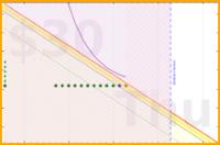 mary/vacation's progress graph