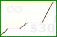 byorgey/prep's progress graph