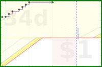 shriek123/regularsleep's progress graph