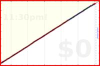 mbork/ledger's progress graph