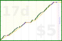 youkad/cold_showers's progress graph