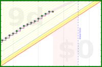 apolyton/rt-productive-time's progress graph