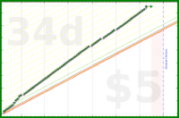 dannyobrien/medicine2020's progress graph