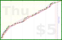 jladdjr/steno's progress graph