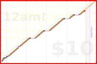 schmatz/meditation's progress graph