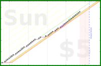 shanaqui/treadlightly's progress graph