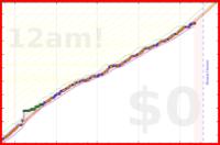 donedamned/lesen's progress graph