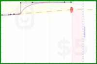 azules5/aguaadiario's progress graph
