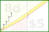 chriswax/daygoal's progress graph