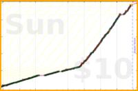 odin1337/routine's progress graph