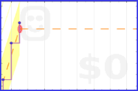 astrotsarina/4_million_steps's progress graph