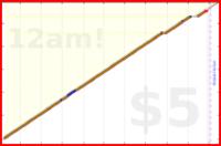 brennanbrown/prayer's progress graph