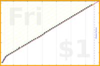 b/dial's progress graph