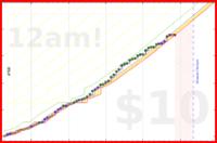 ontopoflife/study's progress graph