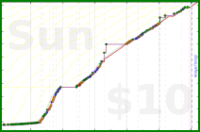 mad/reading's progress graph