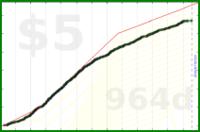d/hn's progress graph