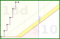 dehowell/writing's progress graph