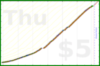 d/freshgish's progress graph