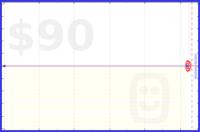 adba/survivor_challenge_2019's progress graph