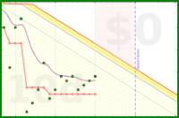 jladdjr/inbox's progress graph