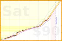 oldmannick/exercise's progress graph