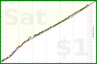 dehowell/pushups's progress graph