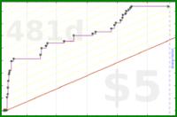 d/strava's progress graph
