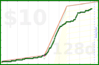 olimay/beef's progress graph