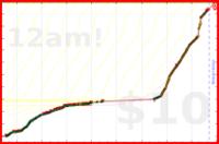 brennanbrown/french's progress graph