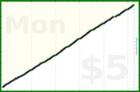 byorgey/dishes's progress graph