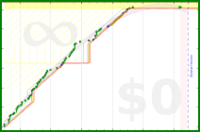 alys/taskratchet's progress graph