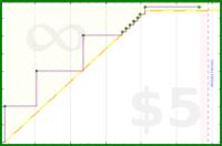byorgey/book-reviews's progress graph