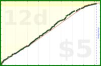 eladmi/pocket's progress graph