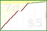 giovanni/toads's progress graph