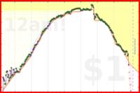 mad/anki-combined's progress graph