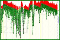 d/pocket's progress graph