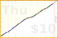 shanaqui/teeth's progress graph