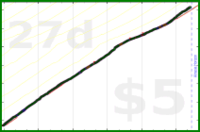 cantor/steparoo's progress graph