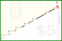 virb/sew's progress graph