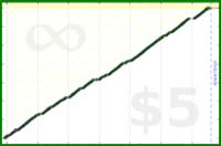 byorgey/create's progress graph