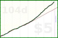shanaqui/hourofreading's progress graph