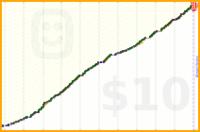 tahnok/running's progress graph