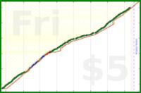 dehowell/vegetables's progress graph