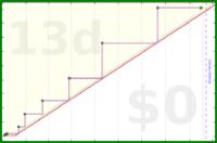 gustavohsouza/operatingsystem's progress graph