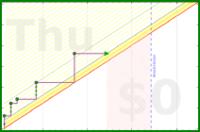 jladdjr/laundry's progress graph